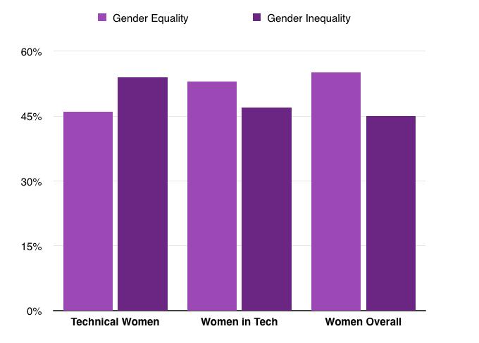Fairygodboss - gender equality in tech