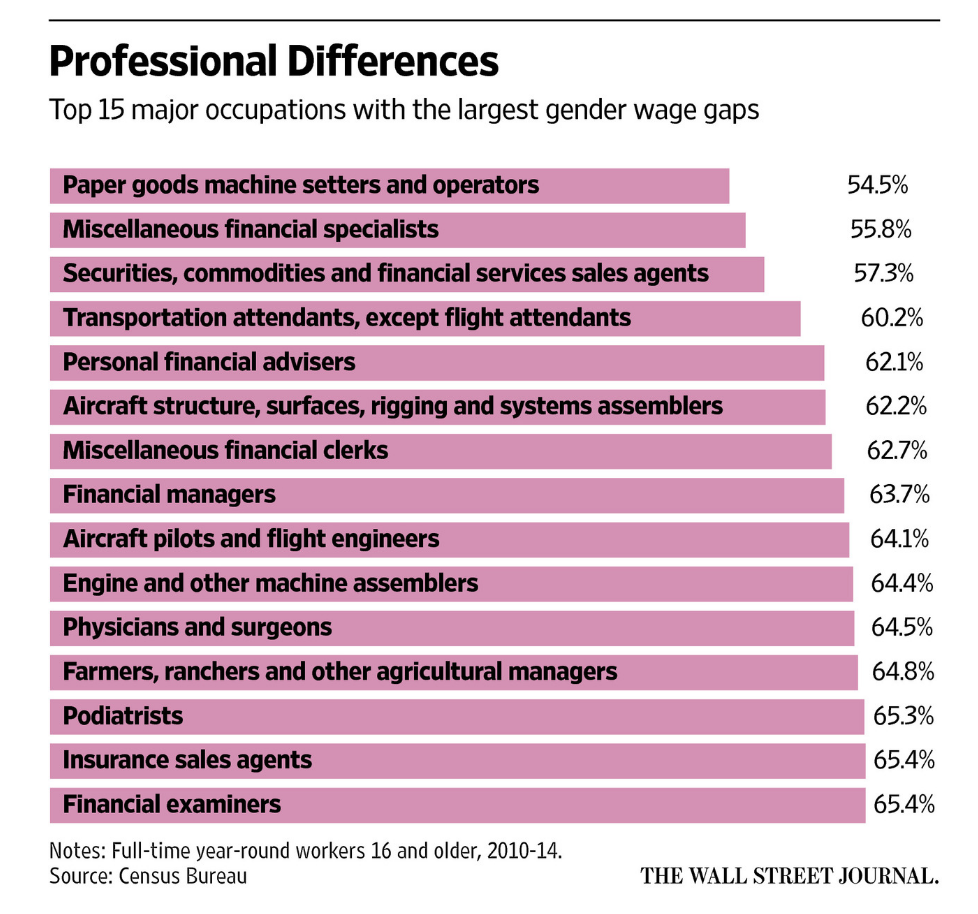 Chart of gender pay gap by profession