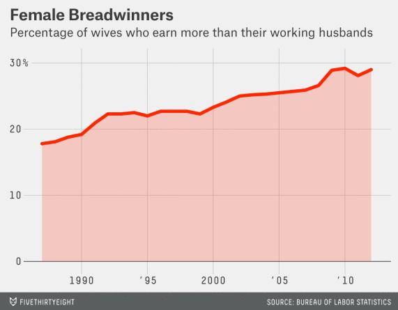 Women breadwinners