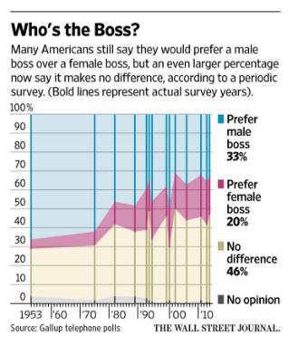 Wall Street Journal: Source: Gallup Telephone Polls