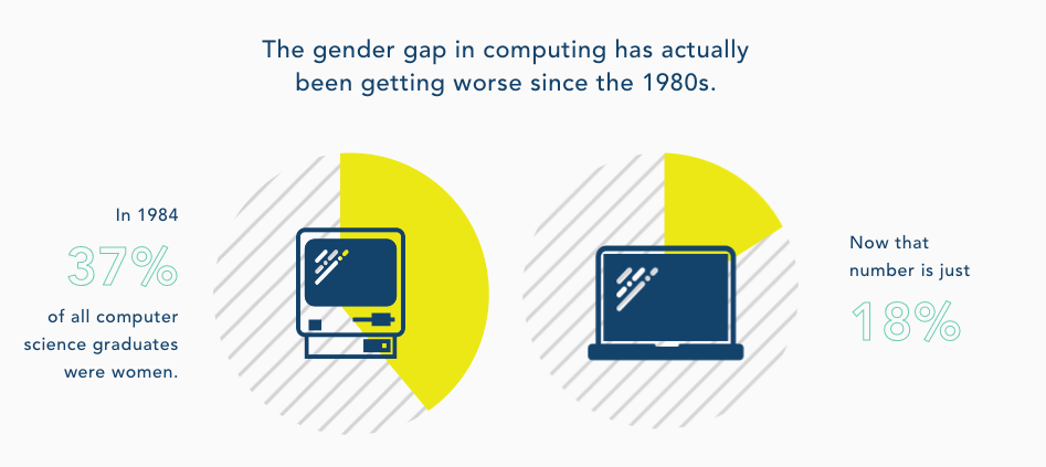 Girls Who Code: Gender Education Gap in Computing