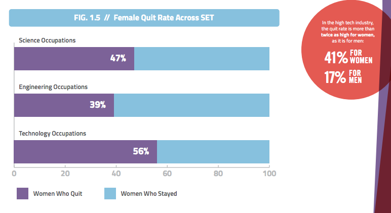 NCWIT: Women quit rate in STEM