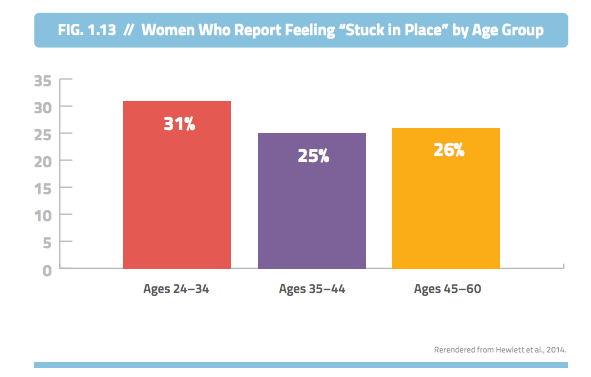 NCWIT: Women in Tech Who Report Feeling Stuck
