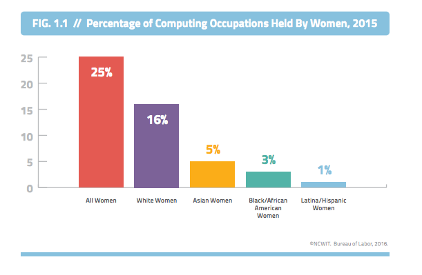 Percentage of Computing Positions Held By Women: By Ethnicity