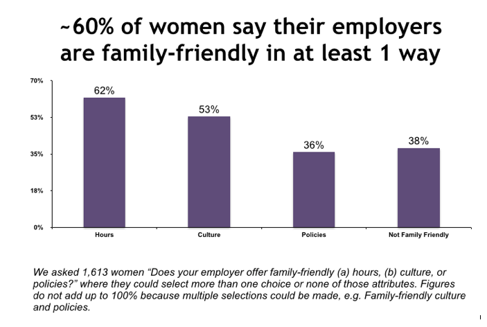 Fairygodboss Survey: Family Friendly Employer?