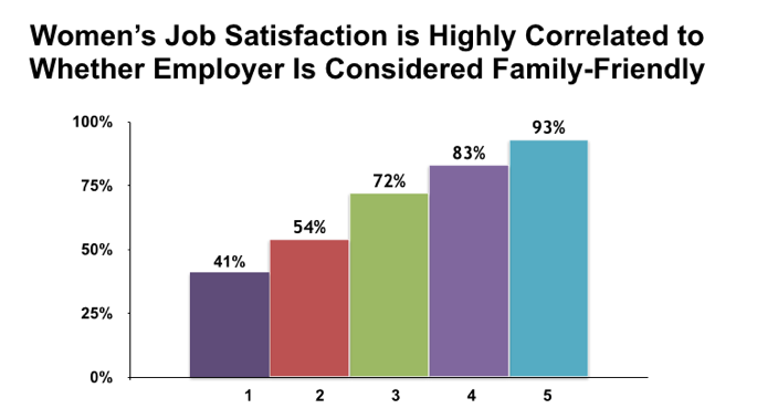 Female Job Satisfaction and Family-Friendly Employers