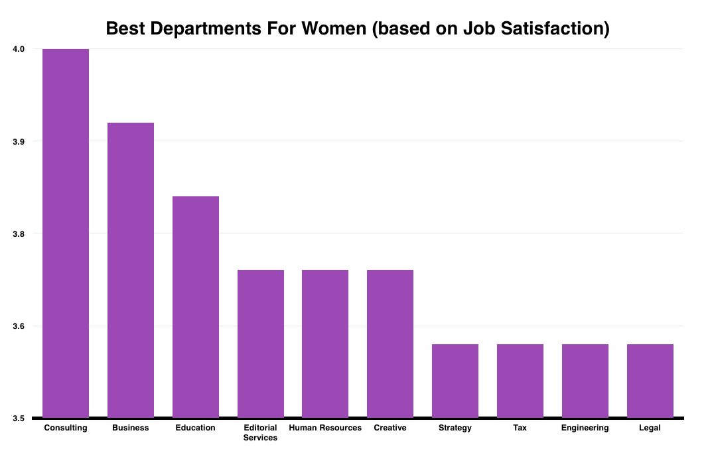 Best Departments for Women