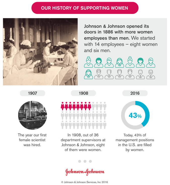 J&J's history of supporting women