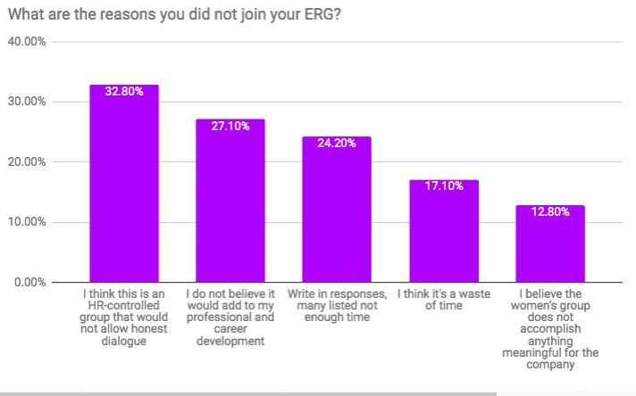 women's ERG statistics
