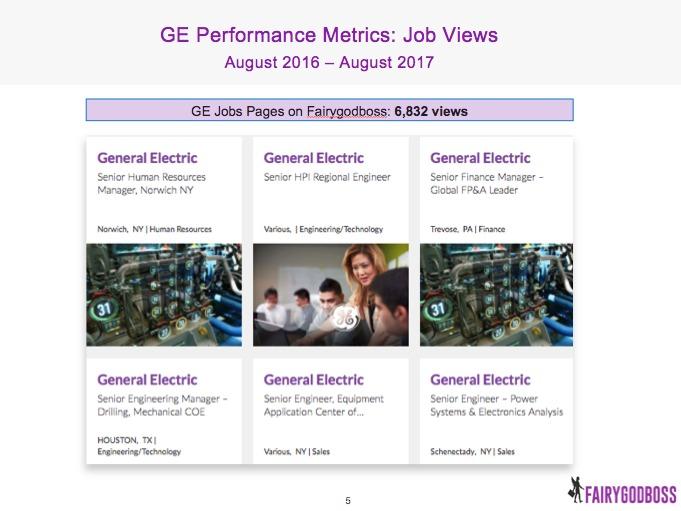 GE's job views on Fairygodboss