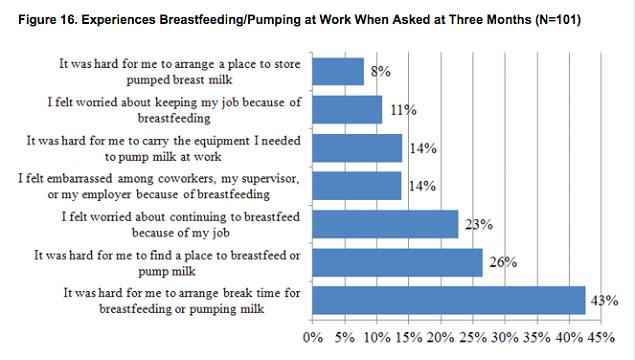 Survey of Employee Breastfeeding Experience