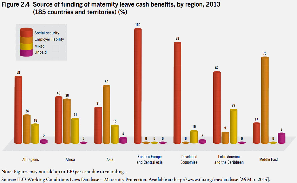 Source of maternity leave funding