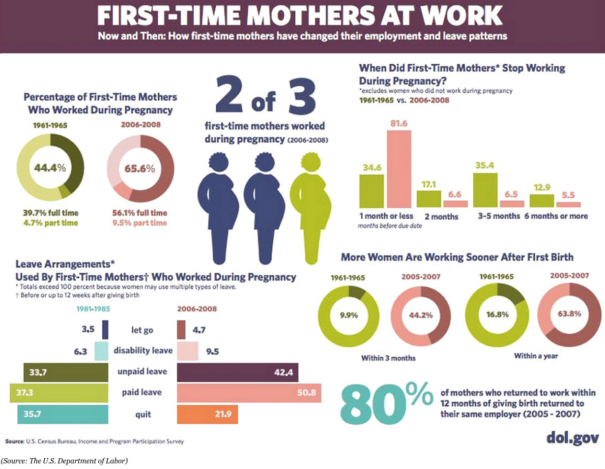 Table of what U.S. mothers do when pregnant and returning to work