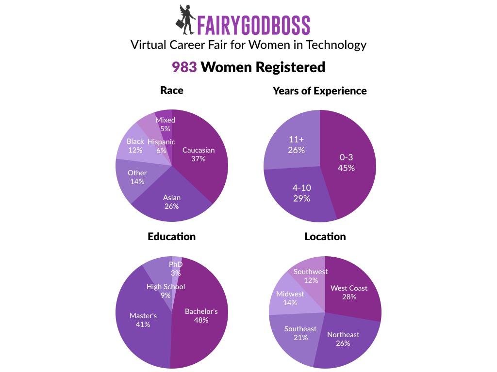 Virtual Career Fair for Women in Tech
