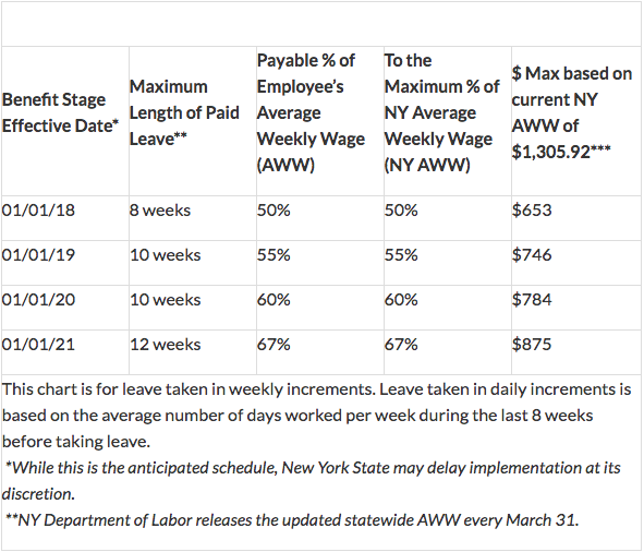 New York State Maternity Leave and Pregnancy Disability